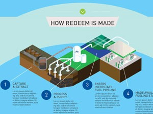 Clean Energy – Redeem